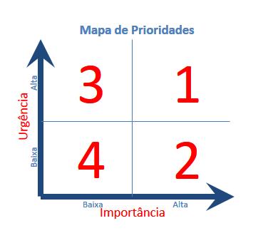 Mapa de Prioridades Numerico