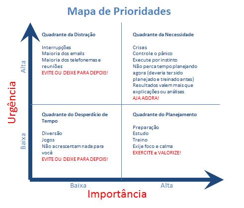 Mapa de Prioridades Qualitativo
